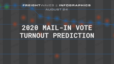 Photo of Daily Infographic: 2020 mail-in vote turnout prediction