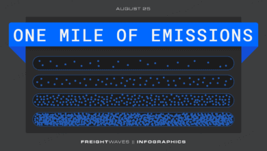 Photo of Daily Infographic: One mile of emissions
