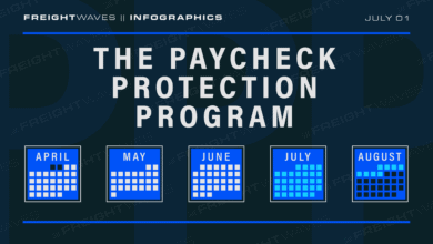 Photo of Daily Infographic: The paycheck protection program