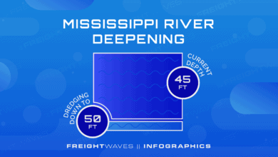Photo of Daily Infographic: Mississippi River deepening