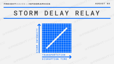 Photo of Daily Infographic: Storm delay relay