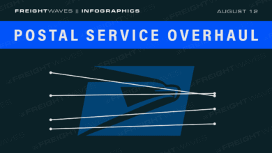Photo of Daily Infographic: Postal Service overhaul