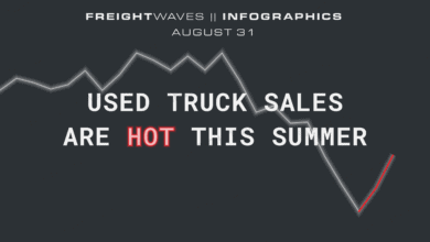 Photo of Daily Infographic: Used truck sales are hot this summer