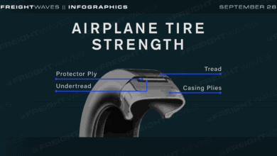 Photo of Daily Infographic: Airplane tire strength