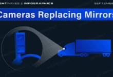 Photo of Daily Infographic: Cameras replacing mirrors