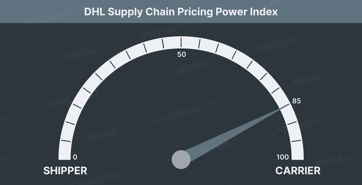 DHL Pricing Power Index 85