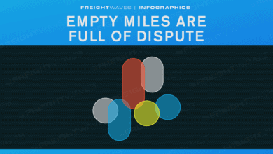 Photo of Daily Infographic: Empty miles are full of dispute