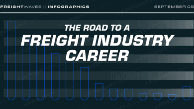Photo of Daily Infographic: The road to a freight industry career