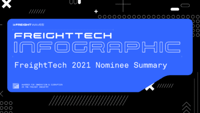 Photo of Daily Infographic: FreightTech 2021 Nominee Summary