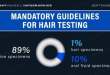 Photo of Daily Infographic: Mandatory guidelines for hair testing