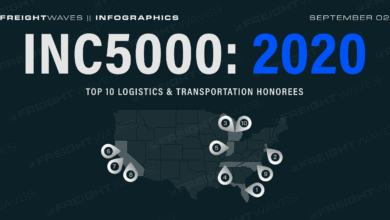 Photo of Daily Infographic: Inc5000: 2020