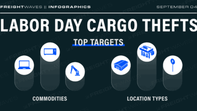 Photo of Daily Infographic: Labor Day cargo thefts