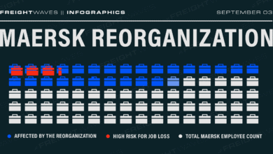 Photo of Daily Infographic: Maersk reorganization