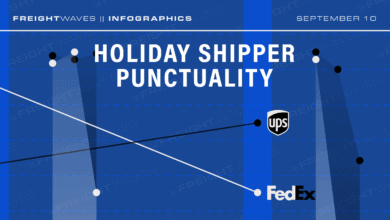 Photo of Daily Infographic: Holiday shipper punctuality