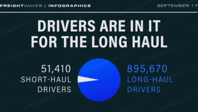 Photo of Daily Infographic: Drivers are in it for the long haul