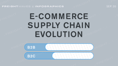 Photo of Daily Infographic: e-commerce supply chain evolution