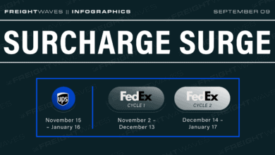Photo of Daily Infographic: Surcharge Surge