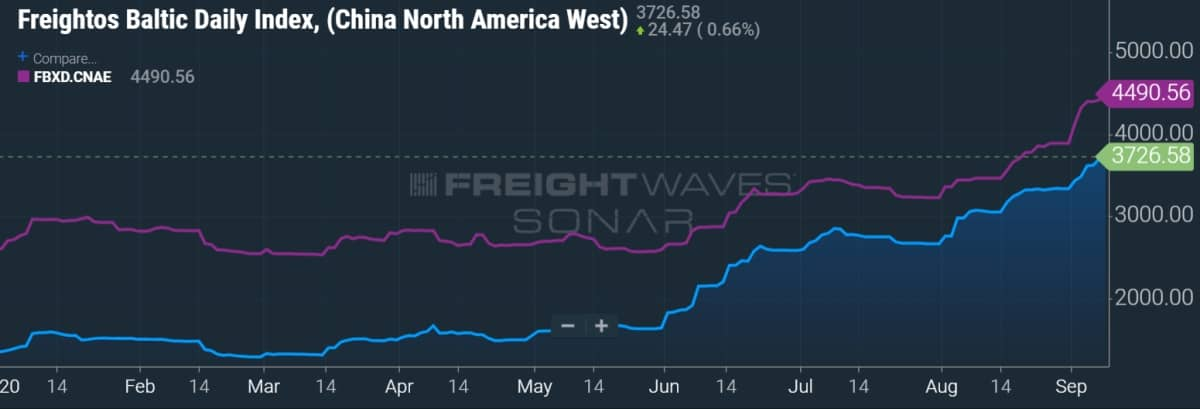 freight rate chart