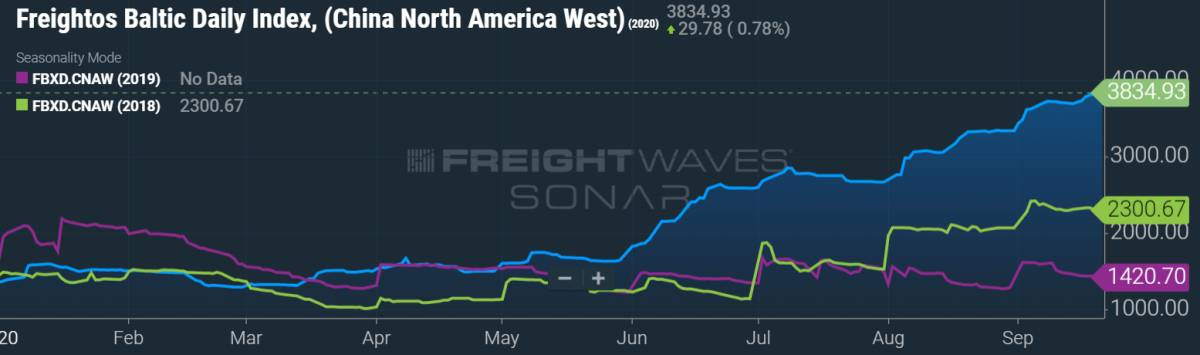 container freight chart