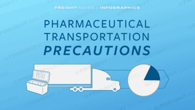 Photo of Daily Infographic: Pharmaceutical Transportation Precautions