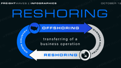 Photo of Daily Infographic: Reshoring