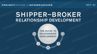 Photo of Daily Infographic: Shipper-broker relationship development