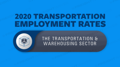 Photo of Daily Infographic: Transportation employment rates