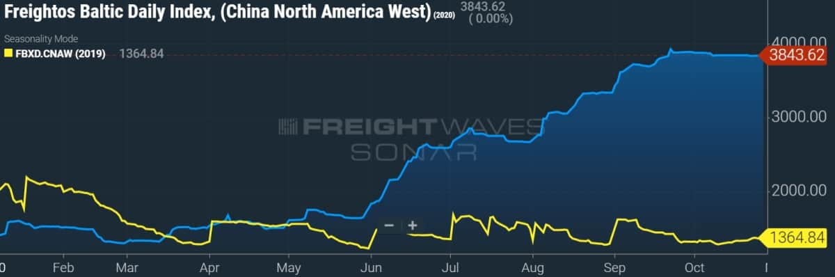 trans-Pacific container freight rates