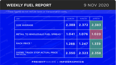 Photo of Weekly Fuel Report: November 9, 2020