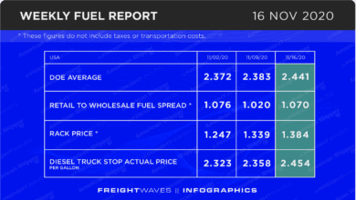 Photo of Weekly Fuel Report: November 16, 2020