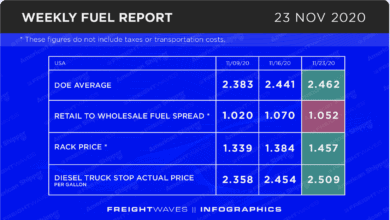 Photo of Weekly Fuel Report: November 23, 2020