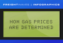 Photo of Daily Infographic:  How gas prices are determined