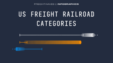 Photo of Daily Infographic: US freight railroad categories