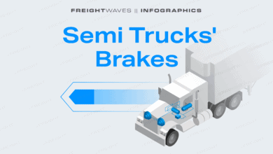 Photo of Daily Infographic: Semi Trucks' Brakes