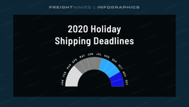 Photo of Daily Infographic: 2020 Holiday Shipping Deadlines