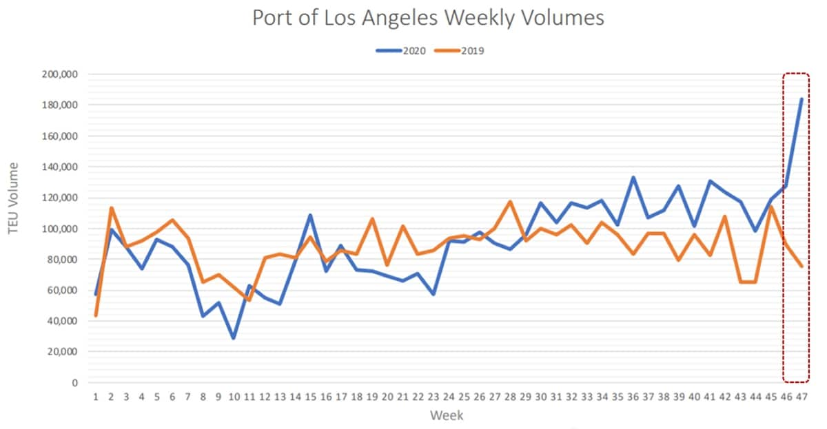 Los Angeles container chart