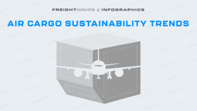 Photo of Daily Infographic: Air cargo sustainability trends