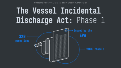 Photo of Daily Infographic: The Vessel Incidental Discharge Act: Phase 1