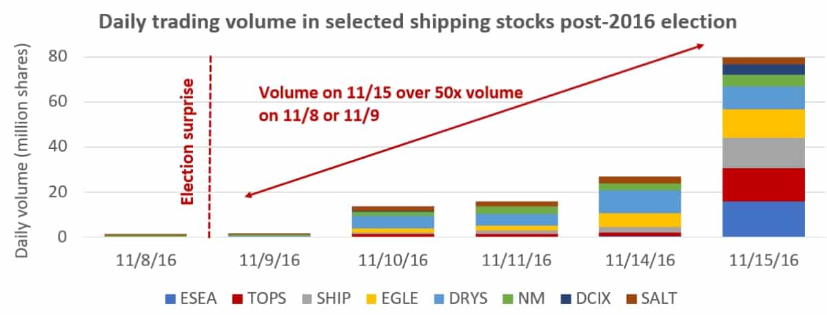 shipping stock chart