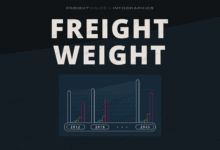 Photo of Daily Infographic: Freight Weight