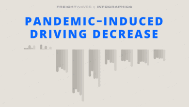 Photo of Daily Infographic: Pandemic-induced driving decrease
