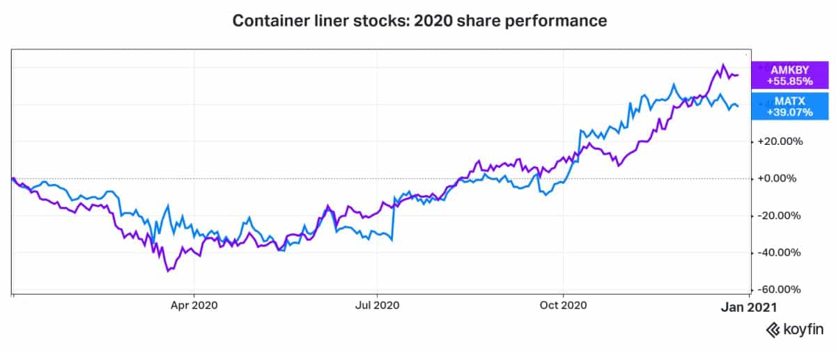 container shipping stocks
