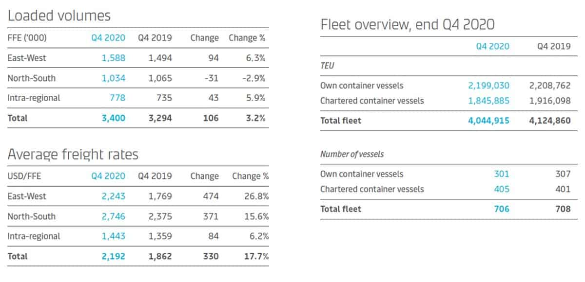 maersk container chart