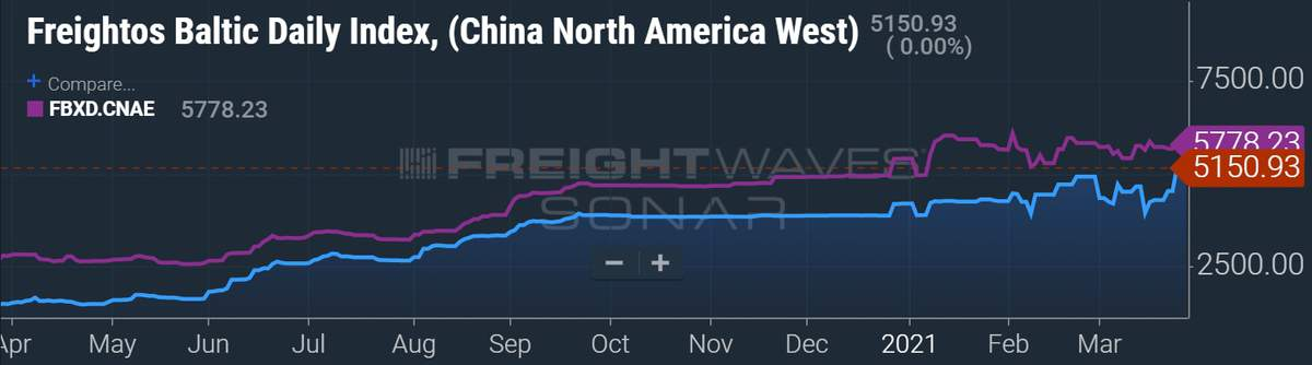 freight rates chart