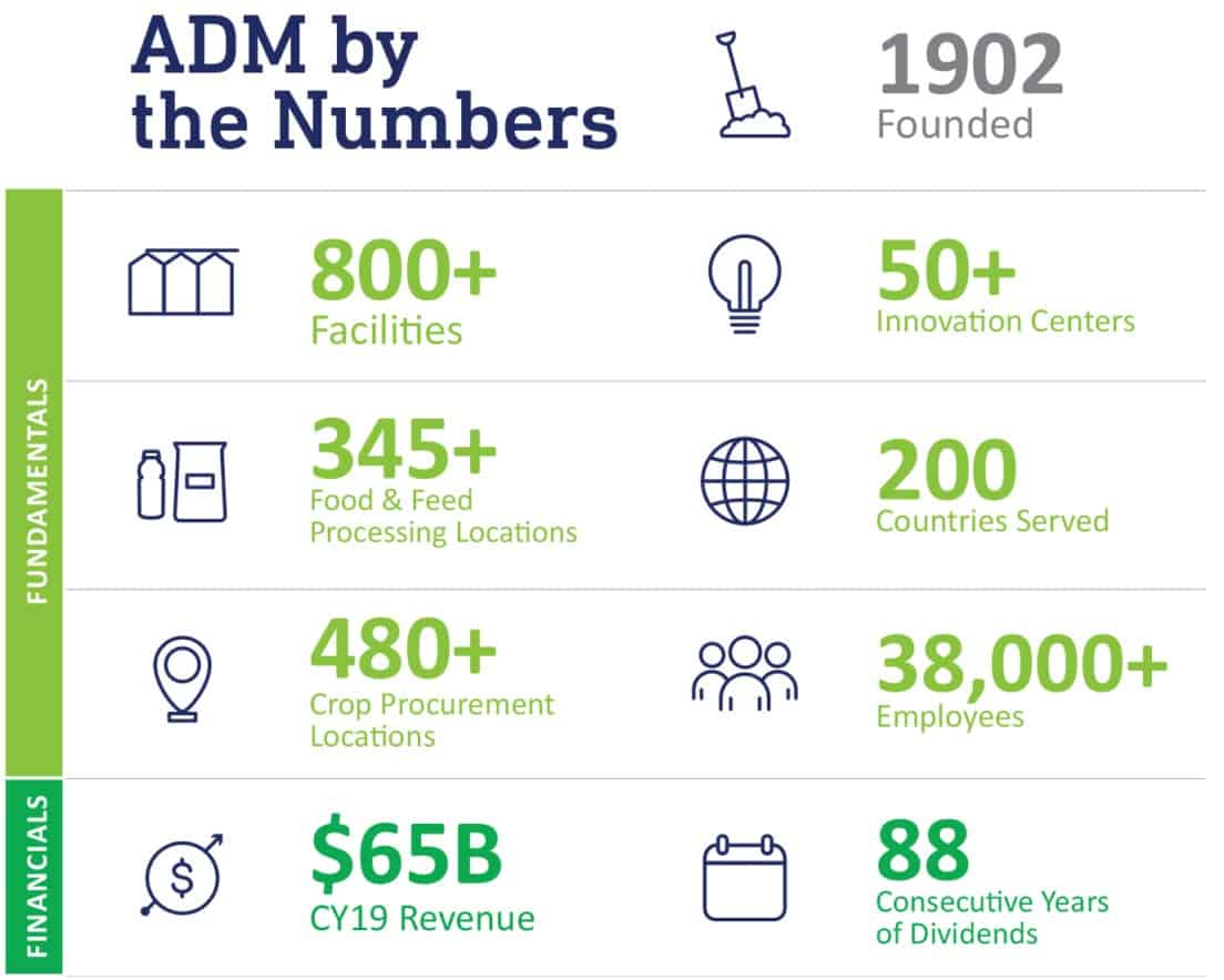 This infographic gives a quick overview of the size and scope of ADM. (Image: ADM)