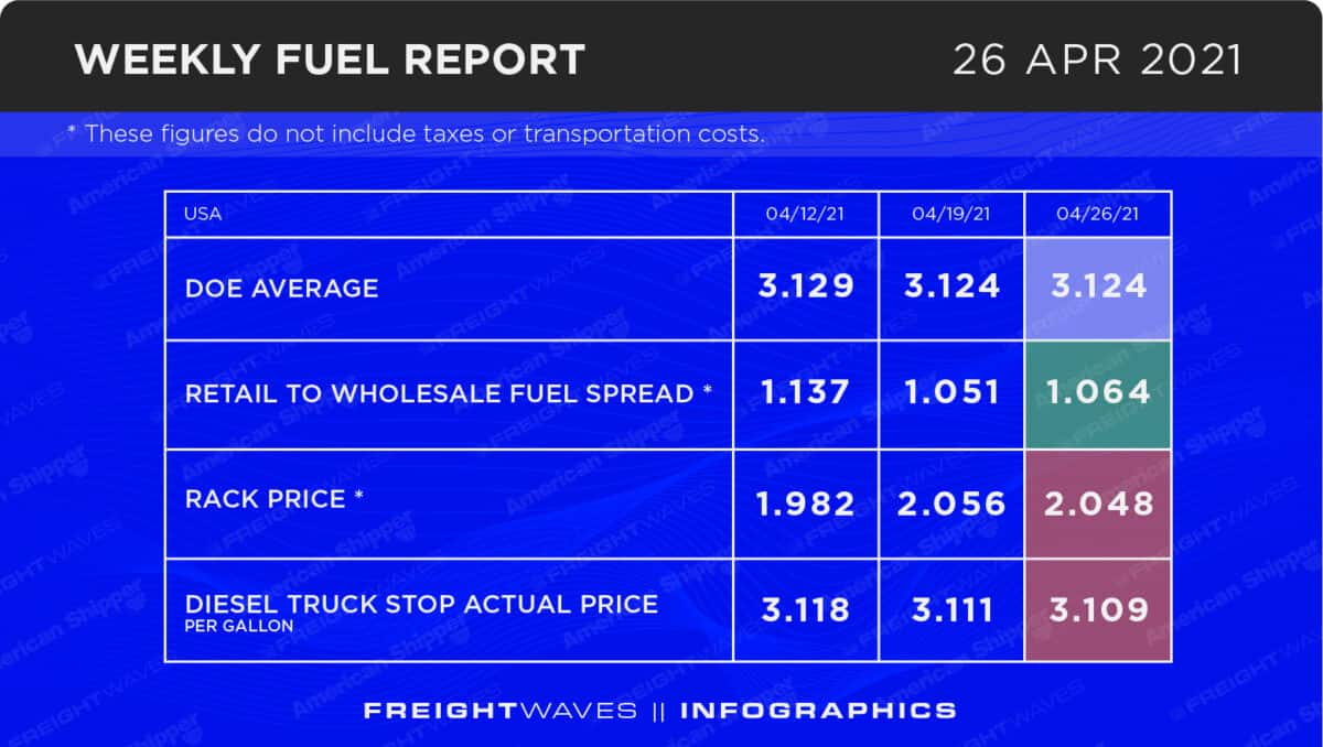 Weekly Fuel Report: April 26, 2021