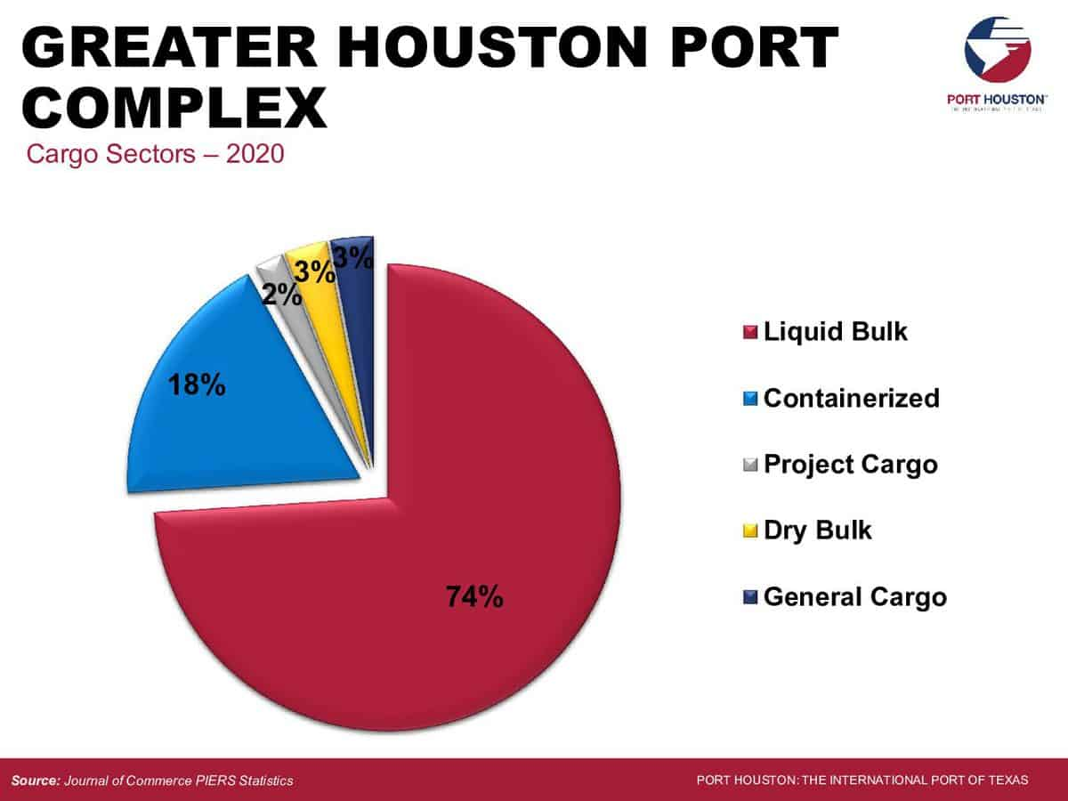 As seen above, 74% of the cargo exported at Port Houston is liquid bulk. (Image: Port Houston)