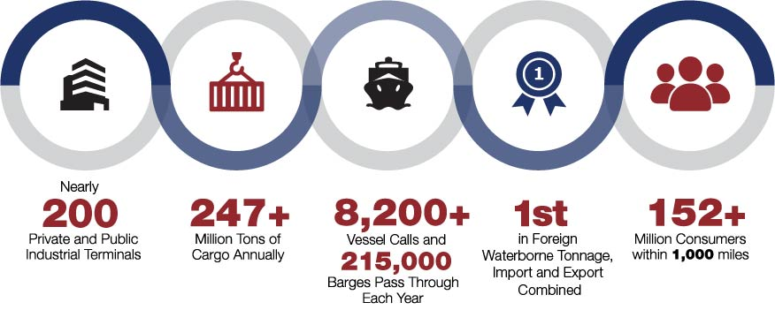 A helpful infographic that gives Port Houston statistics at a glance. (Image: Port Houston)