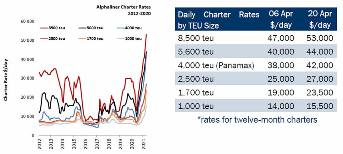 container charter rate chart
