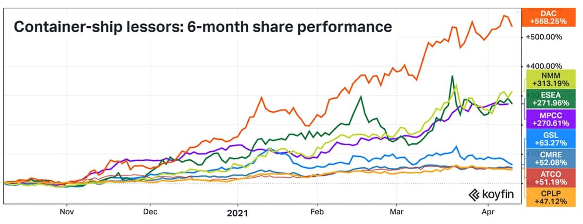 container stock chart